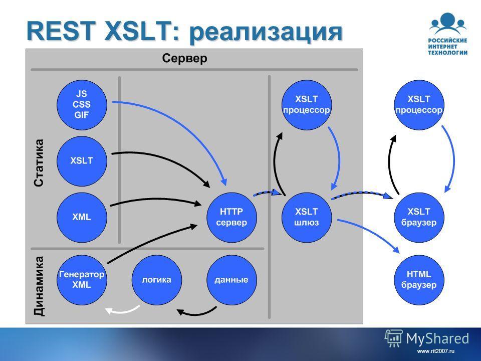 www.rit2007.ru REST XSLT: реализация