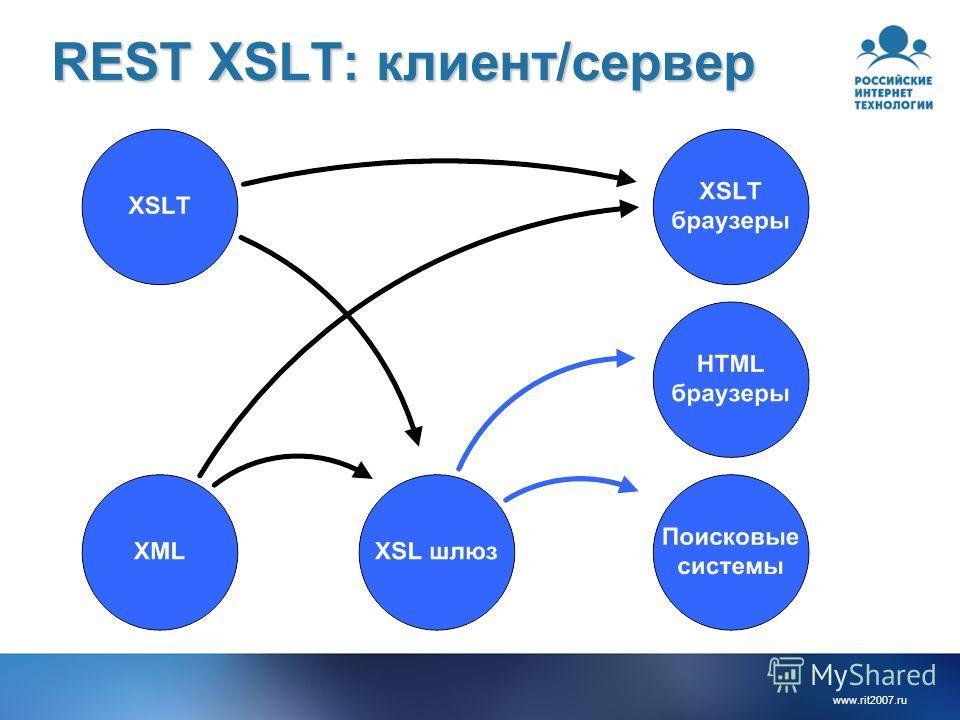 www.rit2007.ru REST XSLT: клиент/сервер