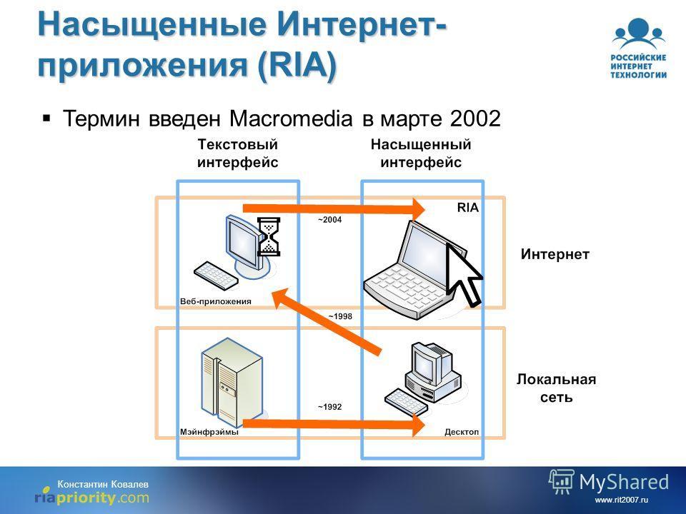 www.rit2007.ru Константин Ковалев Насыщенные Интернет- приложения (RIA) Термин введен Macromedia в марте 2002