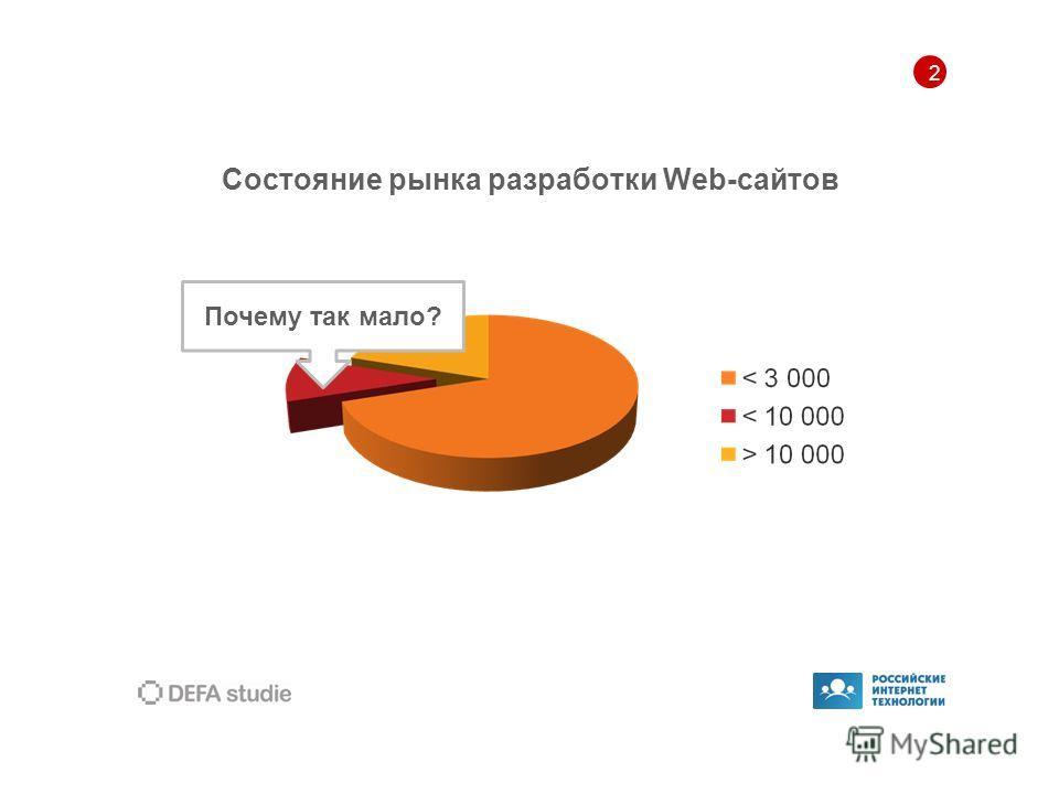 2 Состояние рынка разработки Web-сайтов Почему так мало?