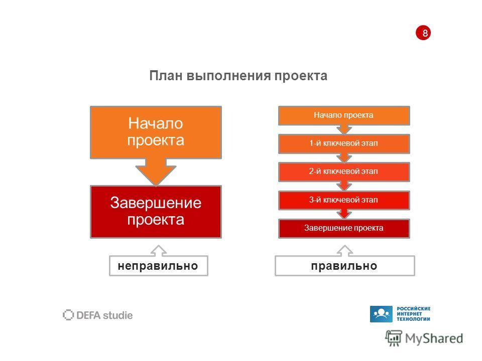 8 План выполнения проекта правильно Завершение проекта Начало проекта неправильно Завершение проекта 3-й ключевой этап 2-й ключевой этап 1-й ключевой этап Начало проекта