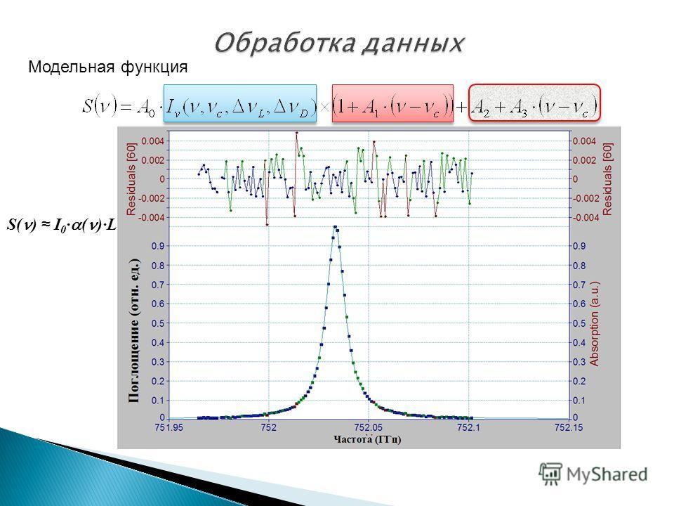 Модельная функция S( ) I 0 · ( )·L