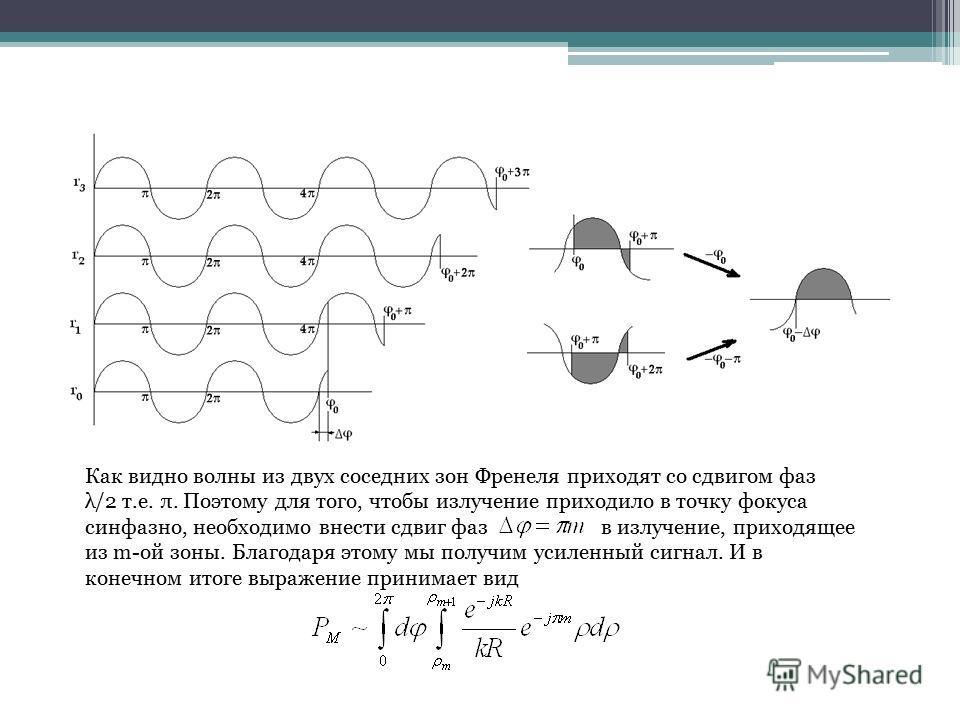 Как видно волны из двух соседних зон Френеля приходят со сдвигом фаз λ/2 т.е. π. Поэтому для того, чтобы излучение приходило в точку фокуса синфазно, необходимо внести сдвиг фаз в излучение, приходящее из m-ой зоны. Благодаря этому мы получим усиленн