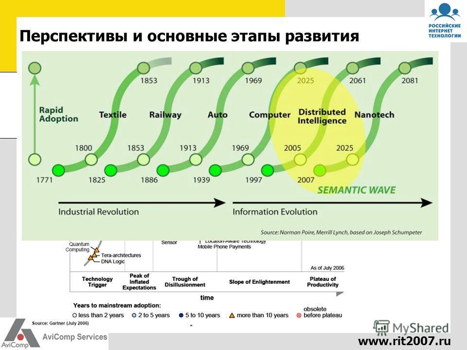www.rit2007.ru Перспективы и основные этапы развития