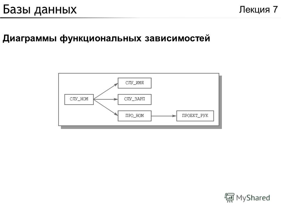 Базы данных Диаграммы функциональных зависимостей Лекция 7