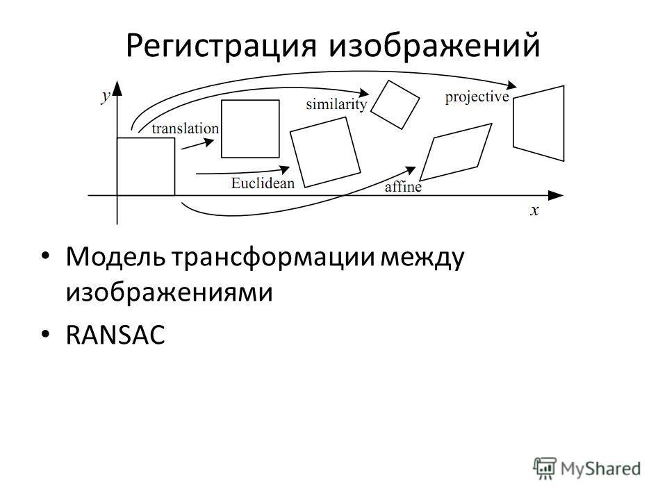 Модель трансформации между изображениями RANSAC Регистрация изображений