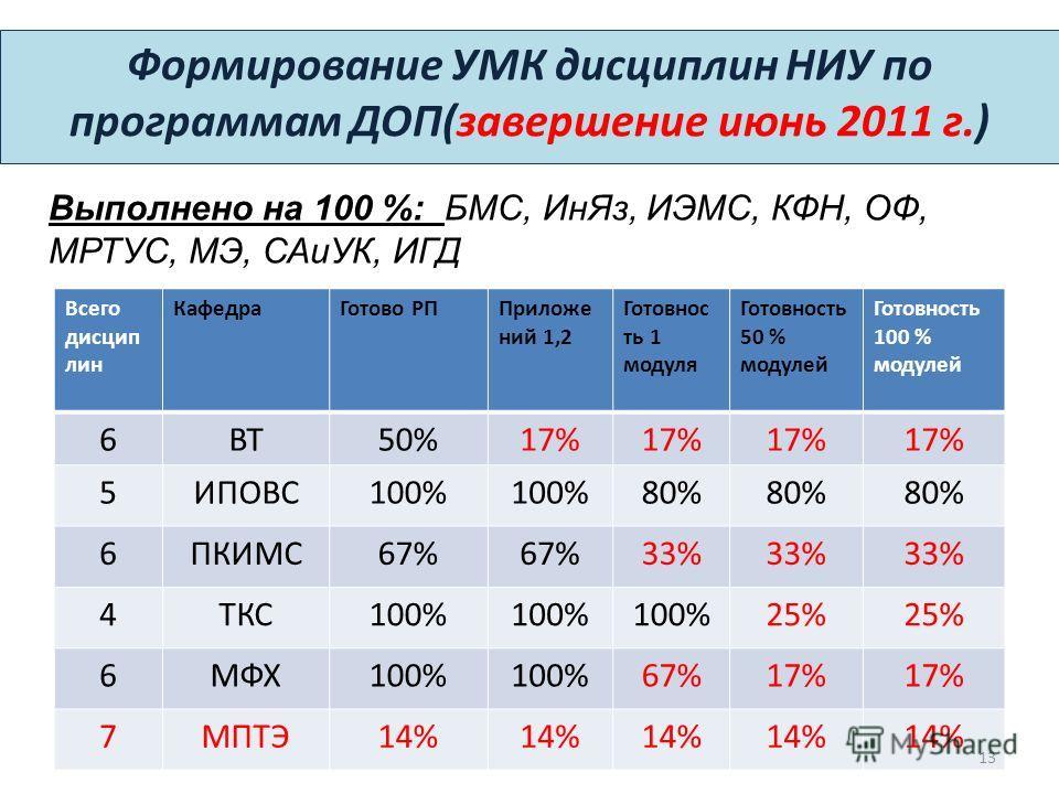 Формирование УМК дисциплин НИУ по программам ДОП(завершение июнь 2011 г.) Всего дисцип лин КафедраГотово РППриложе ний 1,2 Готовнос ть 1 модуля Готовность 50 % модулей Готовность 100 % модулей 6ВТ50%17% 5ИПОВС100% 80% 6ПКИМС67% 33% 4ТКС100% 25% 6МФХ1