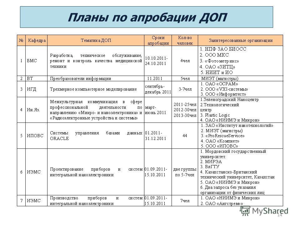 Планы по апробации ДОП 14