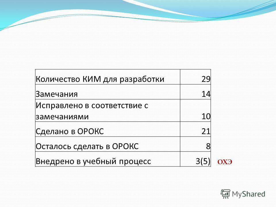 Количество КИМ для разработки29 Замечания14 Исправлено в соответствие с замечаниями10 Сделано в ОРОКС21 Осталось сделать в ОРОКС8 Внедрено в учебный процесс3(5) ОХЭ