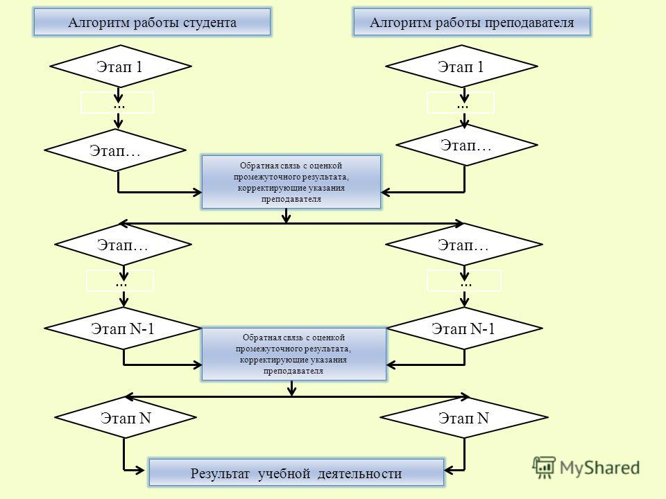 Обратная связь с оценкой промежуточного результата, корректирующие указания преподавателя Этап 1 Этап… Этап N-1 Этап… Этап N Результат учебной деятельности Этап 1.... Алгоритм работы студентаАлгоритм работы преподавателя Обратная связь с оценкой пром