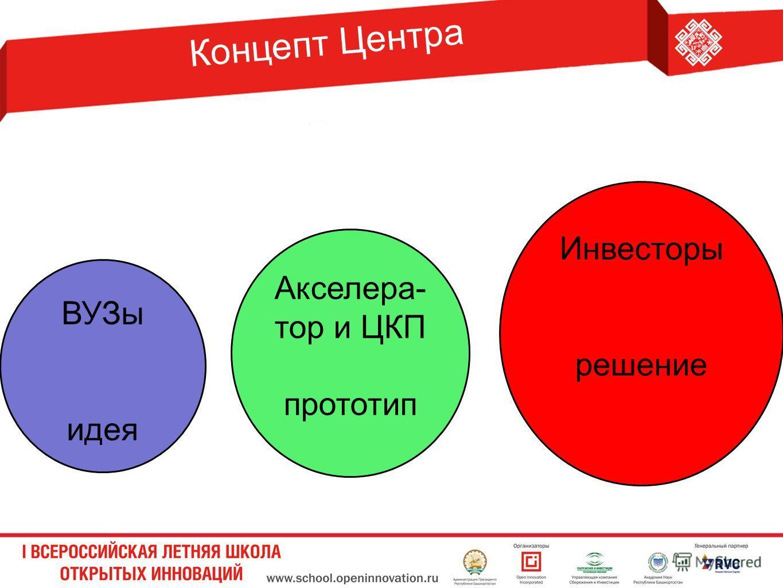 Концепт Центра ВУЗы идея Акселера- тор и ЦКП прототип Инвесторы решение