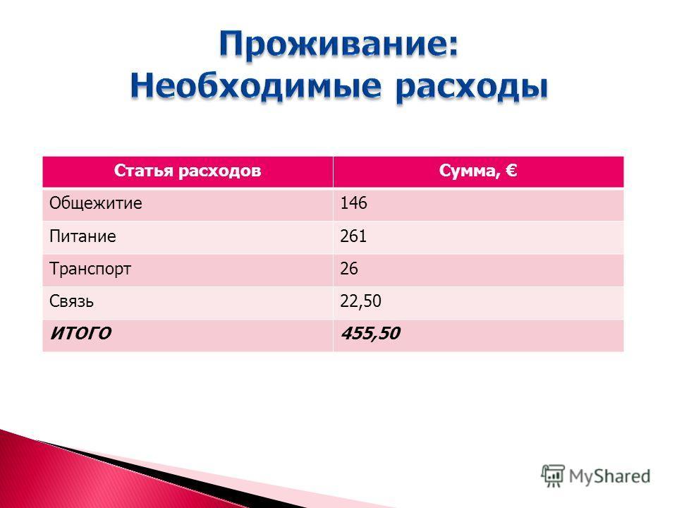 Статья расходовСумма, Общежитие146 Питание261 Транспорт26 Связь22,50 ИТОГО455,50