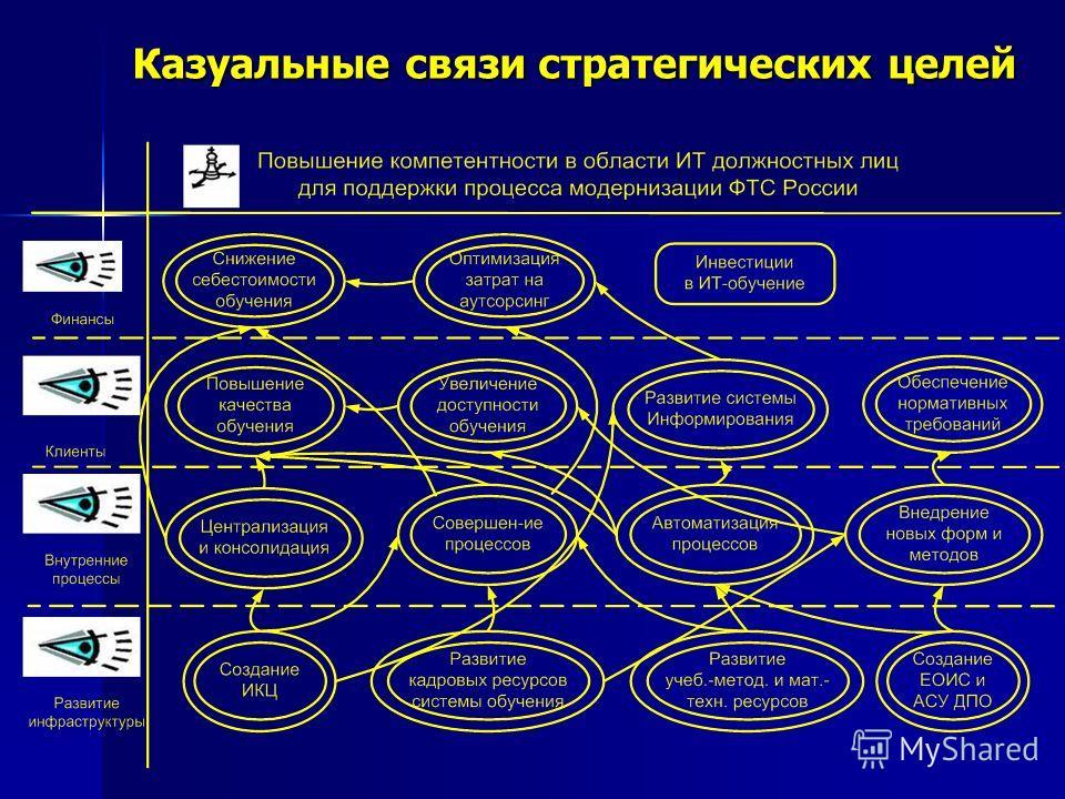 Казуальные связи стратегических целей