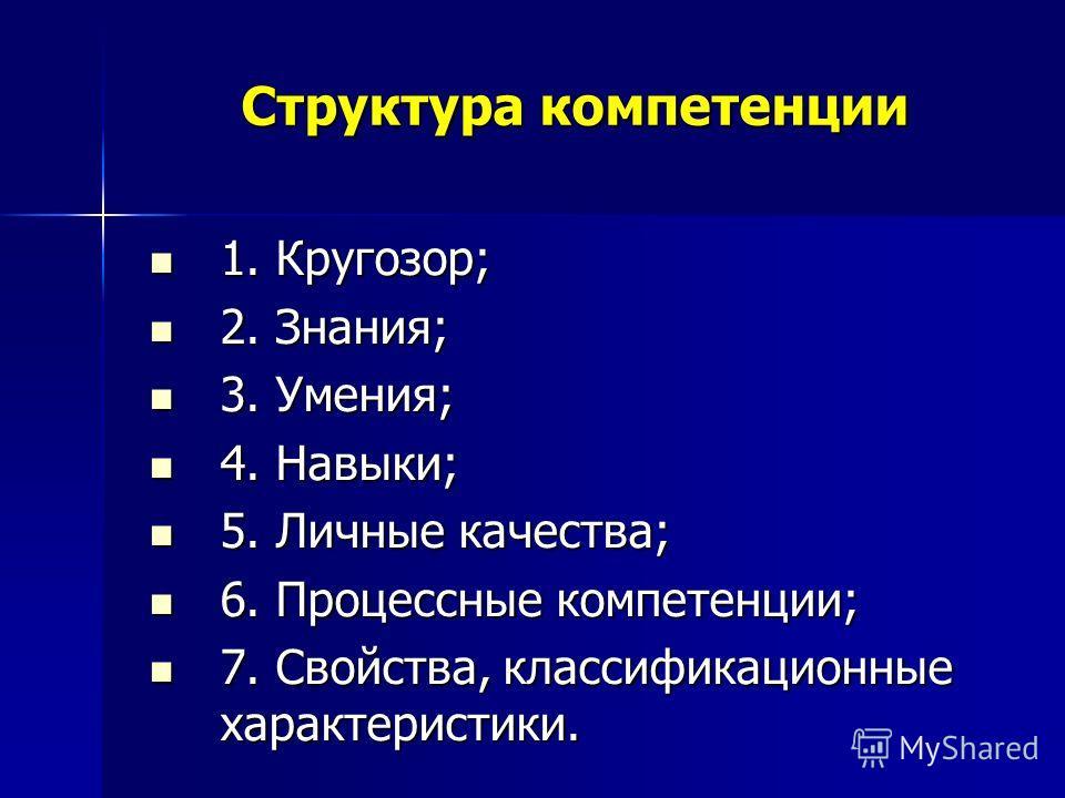 Структура компетенции 1. Кругозор; 1. Кругозор; 2. Знания; 2. Знания; 3. Умения; 3. Умения; 4. Навыки; 4. Навыки; 5. Личные качества; 5. Личные качества; 6. Процессные компетенции; 6. Процессные компетенции; 7. Свойства, классификационные характерист