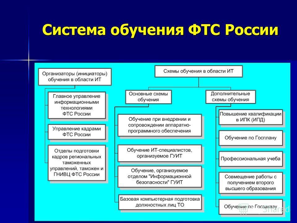 Система обучения ФТС России