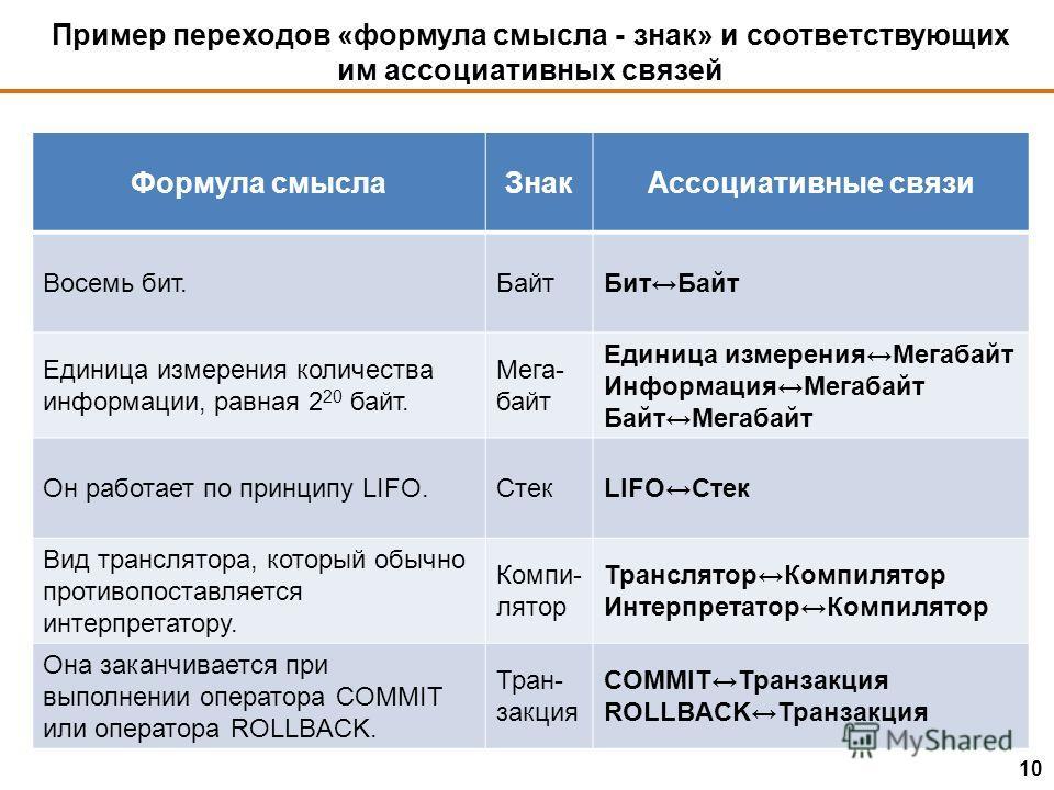 Пример переходов «формула смысла - знак» и соответствующих им ассоциативных связей 10 Формула смыслаЗнакАссоциативные связи Восемь бит.БайтБитБайт Единица измерения количества информации, равная 2 20 байт. Мега- байт Единица измеренияМегабайт Информа