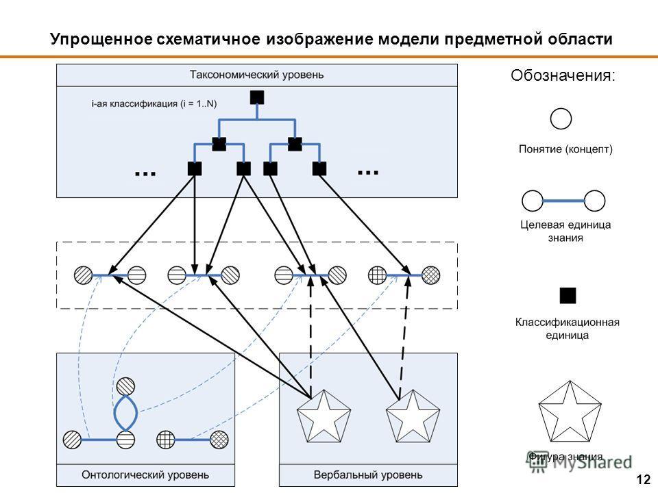 Упрощенное схематичное изображение модели предметной области Обозначения: 12