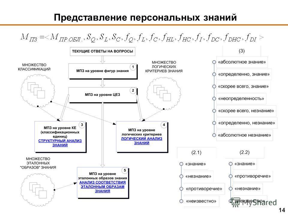 Представление персональных знаний 14