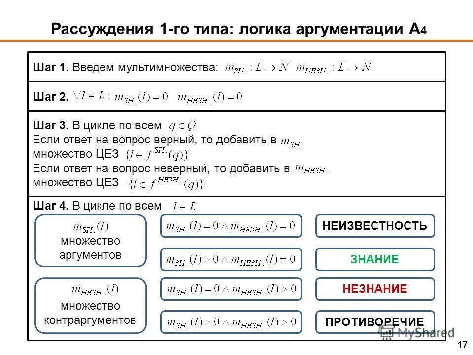 Рассуждения 1-го типа: логика аргументации А 4 Шаг 1. Введем мультимножества: Шаг 2. Шаг 3. В цикле по всем Если ответ на вопрос верный, то добавить в множество ЦЕЗ Если ответ на вопрос неверный, то добавить в множество ЦЕЗ Шаг 4. В цикле по всем мно