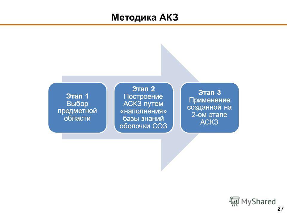 Методика АКЗ Этап 1 Выбор предметной области Этап 2 Построение АСКЗ путем «наполнения» базы знаний оболочки СОЗ Этап 3 Применение созданной на 2-ом этапе АСКЗ 27