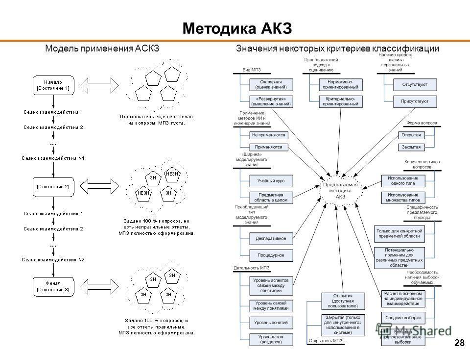 Методика АКЗ Модель применения АСКЗЗначения некоторых критериев классификации 28
