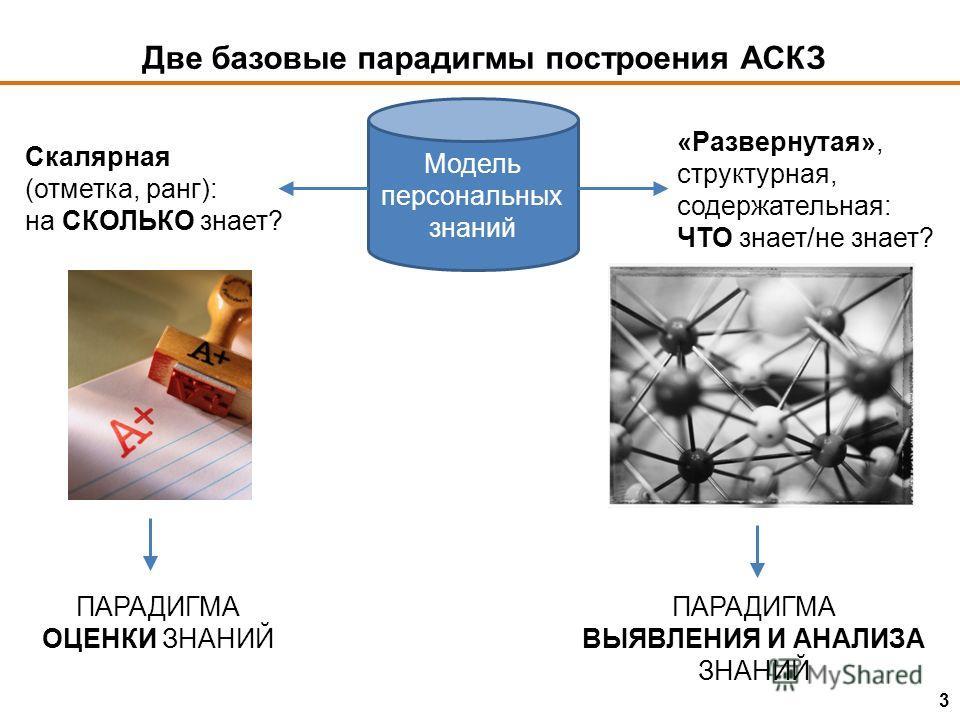 Две базовые парадигмы построения АСКЗ Модель персональных знаний Скалярная (отметка, ранг): на СКОЛЬКО знает? «Развернутая», структурная, содержательная: ЧТО знает/не знает? ПАРАДИГМА ОЦЕНКИ ЗНАНИЙ ПАРАДИГМА ВЫЯВЛЕНИЯ И АНАЛИЗА ЗНАНИЙ 3