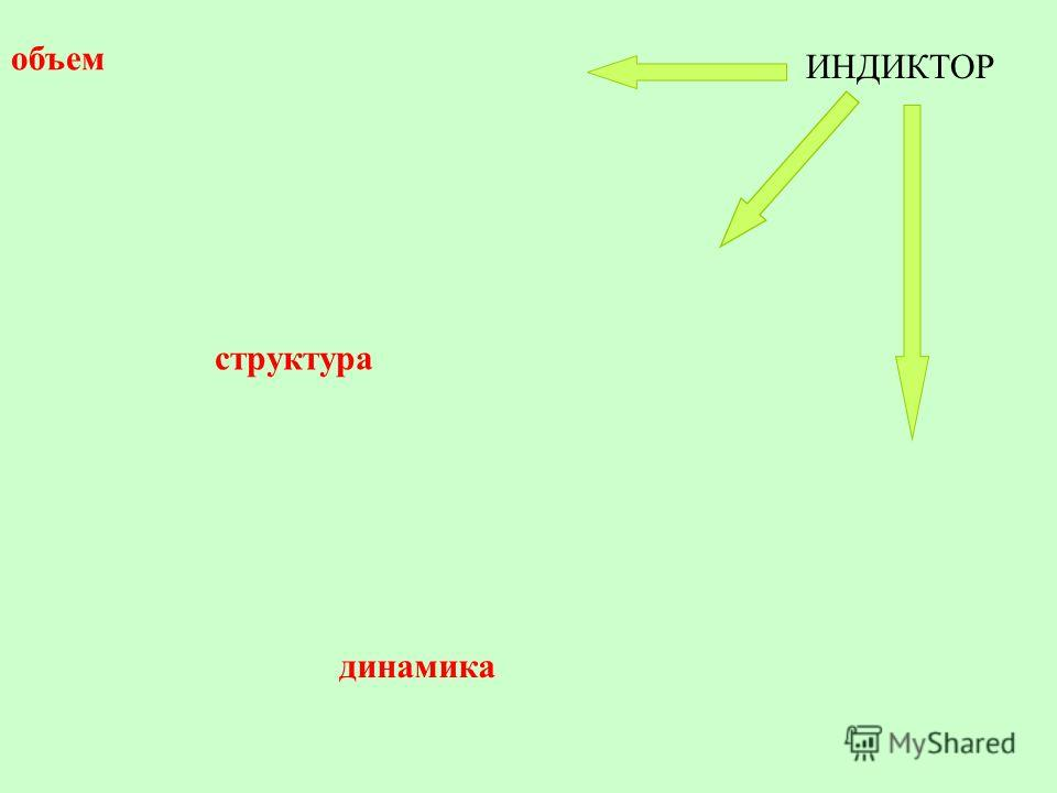 ИНДИКТОР объем структура динамика