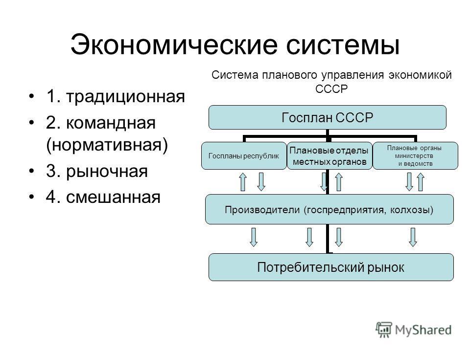 Экономические системы 1. традиционная 2. командная (нормативная) 3. рыночная 4. смешанная Госплан СССР Госпланы республик Плановые отделы местных органов Производители (госпредприятия, колхозы) Потребительский рынок Плановые органы министерств и ведо