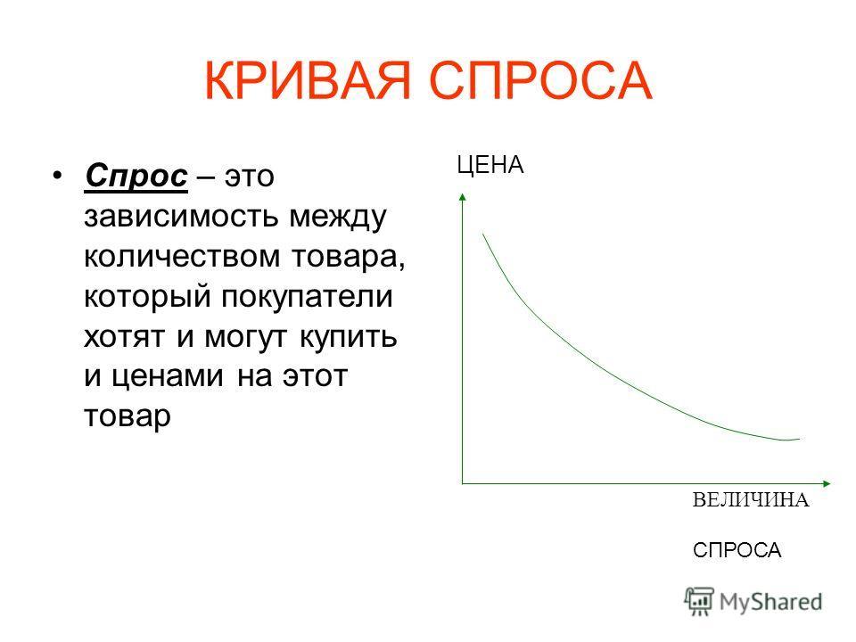 КРИВАЯ СПРОСА Спрос – это зависимость между количеством товара, который покупатели хотят и могут купить и ценами на этот товар ЦЕНА ВЕЛИЧИНА СПРОСА