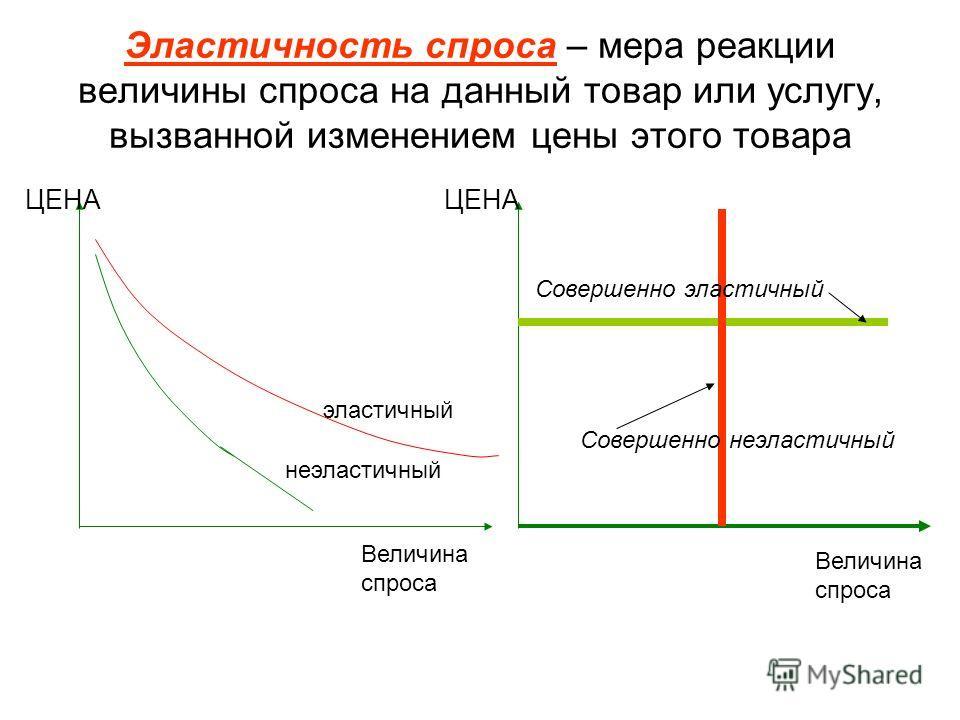 Эластичность спроса – мера реакции величины спроса на данный товар или услугу, вызванной изменением цены этого товара ЦЕНА Величина спроса эластичный неэластичный ЦЕНА Величина спроса Совершенно эластичный Совершенно неэластичный