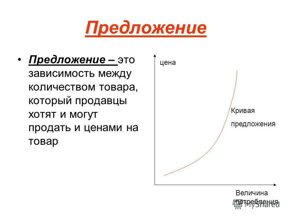 Предложение Предложение – это зависимость между количеством товара, который продавцы хотят и могут продать и ценами на товар цена Величина потребления Кривая предложения