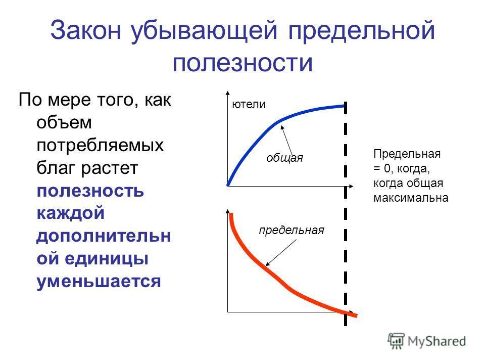 Закон убывающей предельной полезности По мере того, как объем потребляемых благ растет полезность каждой дополнительн ой единицы уменьшается ютели общая предельная Предельная = 0, когда, когда общая максимальна