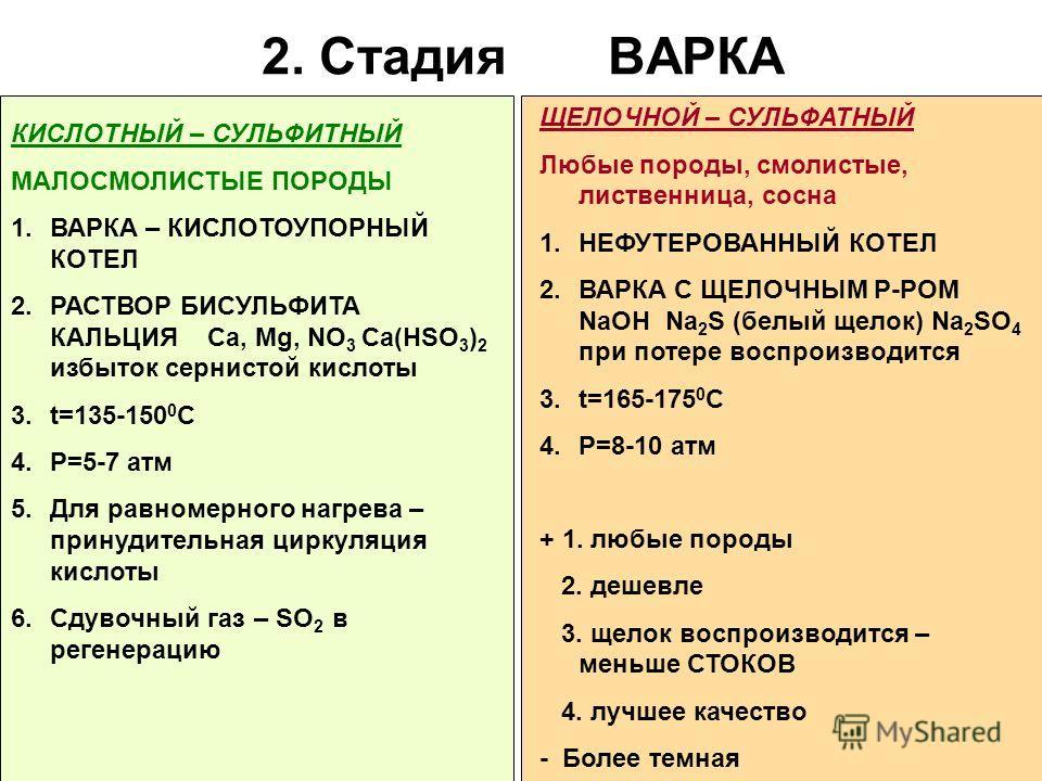 2. Стадия ВАРКА КИСЛОТНЫЙ – СУЛЬФИТНЫЙ МАЛОСМОЛИСТЫЕ ПОРОДЫ 1.ВАРКА – КИСЛОТОУПОРНЫЙ КОТЕЛ 2.РАСТВОР БИСУЛЬФИТА КАЛЬЦИЯ Ca, Mg, NO 3 Ca(HSO 3 ) 2 избыток сернистой кислоты 3.t=135-150 0 C 4.P=5-7 атм 5.Для равномерного нагрева – принудительная циркул