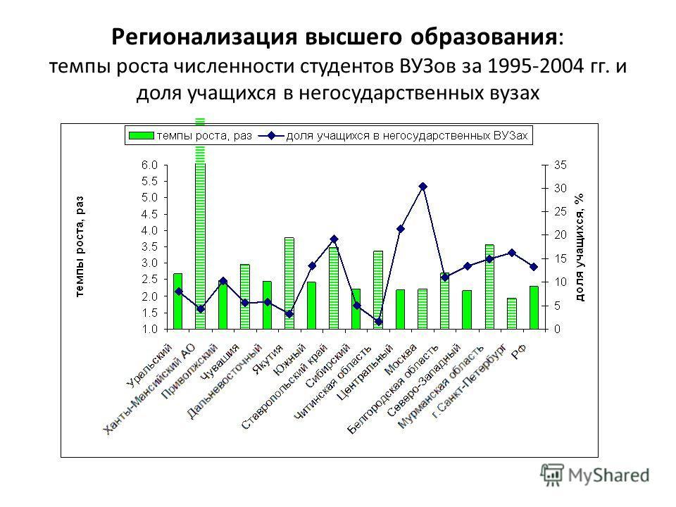 Регионализация высшего образования: темпы роста численности студентов ВУЗов за 1995-2004 гг. и доля учащихся в негосударственных вузах