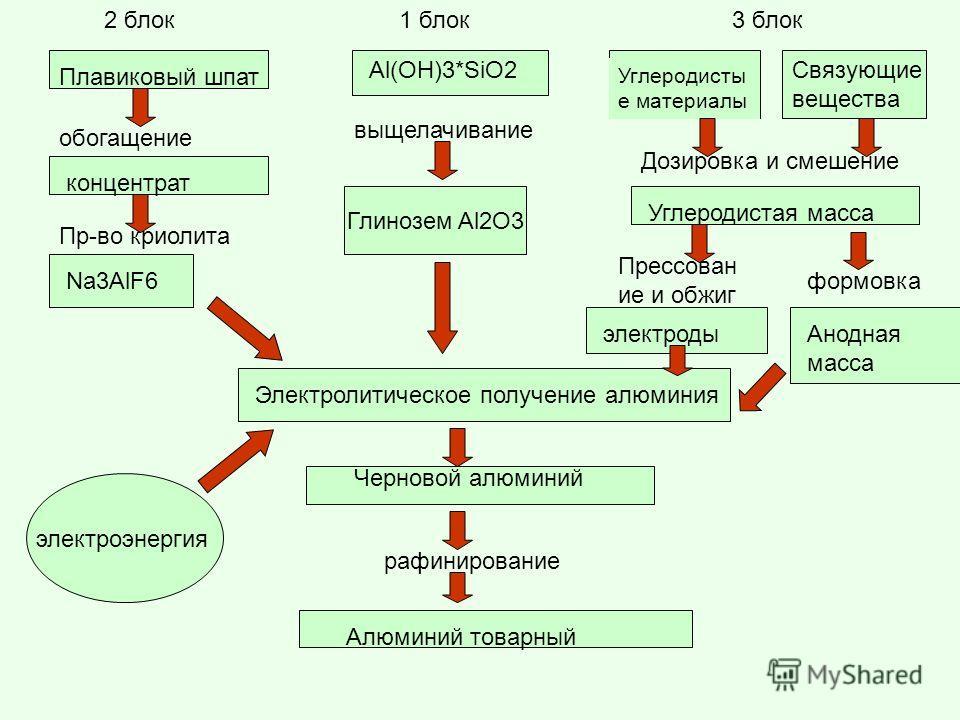 Плавиковый шпат обогащение концентрат Пр-во криолита Na3AlF6 Al(OH)3*SiO2 выщелачивание Глинозем Al2O3 Углеродисты е материалы Связующие вещества Дозировка и смешение Углеродистая масса Прессован ие и обжиг формовка Электролитическое получение алюмин