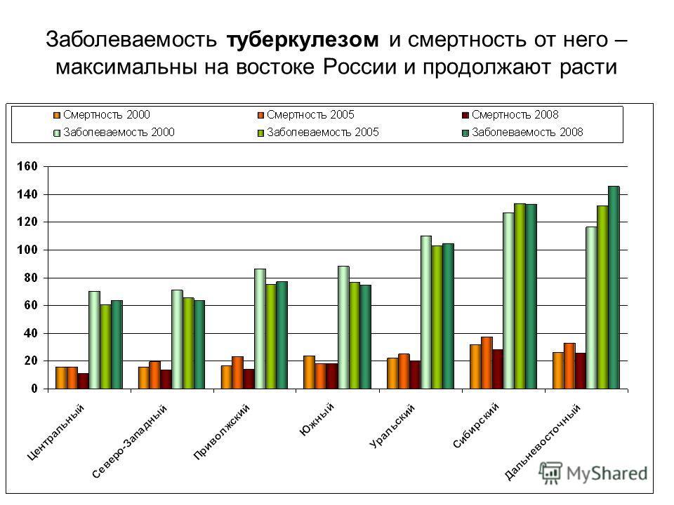 Заболеваемость туберкулезом и смертность от него – максимальны на востоке России и продолжают расти