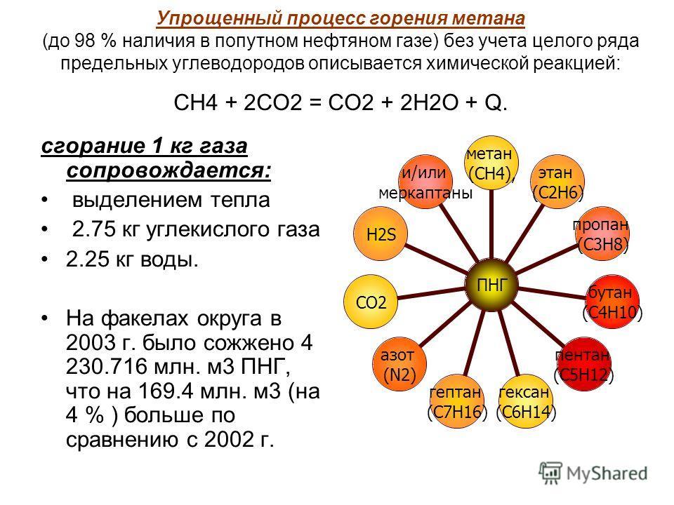 Упрощенный процесс горения метана (до 98 % наличия в попутном нефтяном газе) без учета целого ряда предельных углеводородов описывается химической реакцией: СН4 + 2СО2 = СО2 + 2Н2О + Q. сгорание 1 кг газа сопровождается: выделением тепла 2.75 кг угле