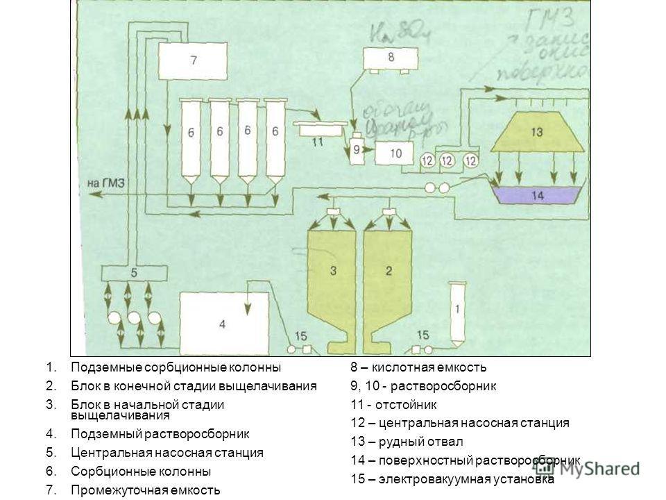 1.Подземные сорбционные колонны 2.Блок в конечной стадии выщелачивания 3.Блок в начальной стадии выщелачивания 4.Подземный растворосборник 5.Центральная насосная станция 6.Сорбционные колонны 7.Промежуточная емкость 8 – кислотная емкость 9, 10 - раст