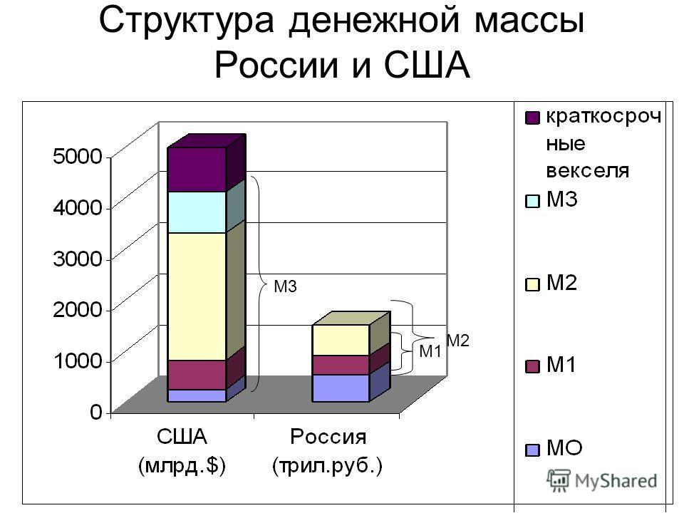 Структура денежной массы России и США М3 М1 М2