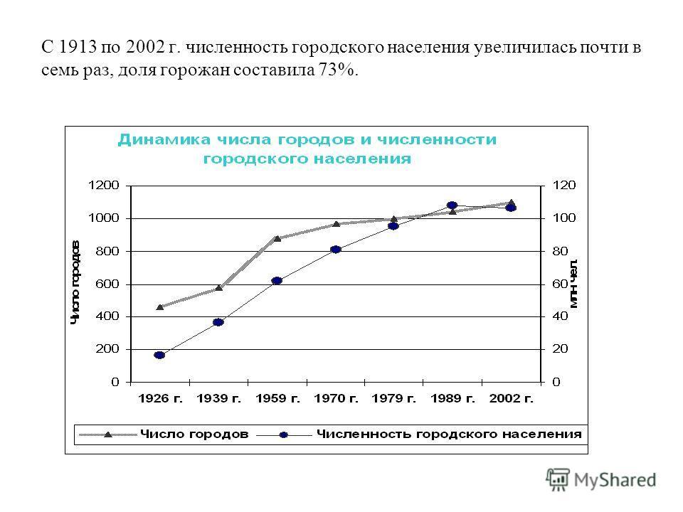 С 1913 по 2002 г. численность городского населения увеличилась почти в семь раз, доля горожан составила 73%.
