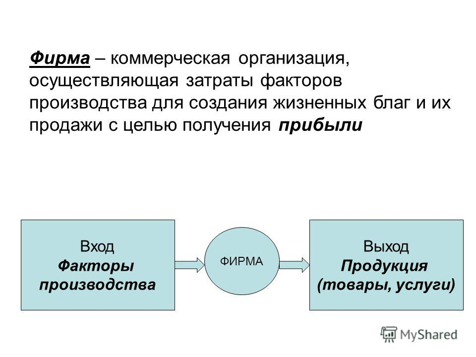 Фирма – коммерческая организация, осуществляющая затраты факторов производства для создания жизненных благ и их продажи с целью получения прибыли Вход Факторы производства Выход Продукция (товары, услуги) ФИРМА