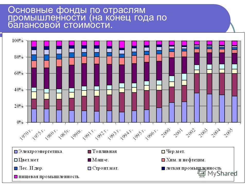 Основные фонды по отраслям промышленности (на конец года по балансовой стоимости.