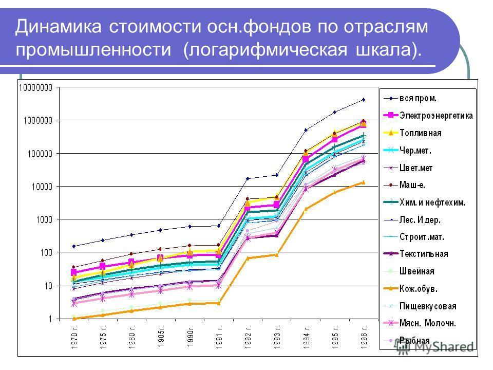 Динамика стоимости осн.фондов по отраслям промышленности (логарифмическая шкала).