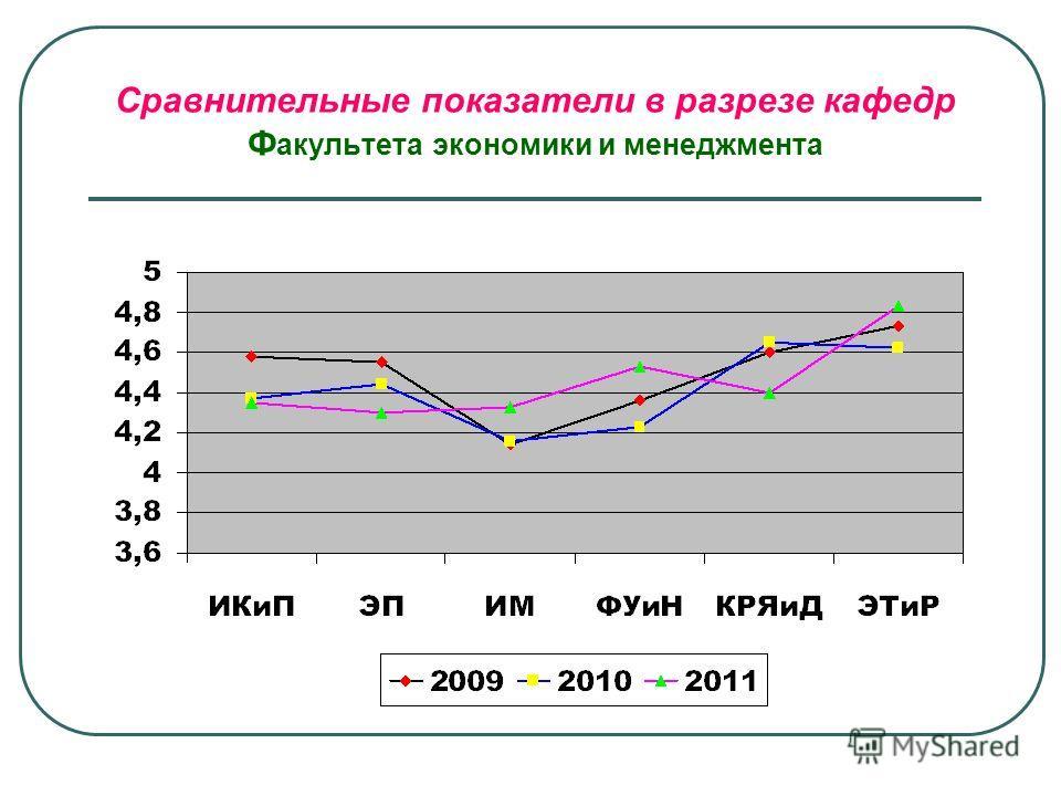 Сравнительные показатели в разрезе кафедр Ф акультета экономики и менеджмента