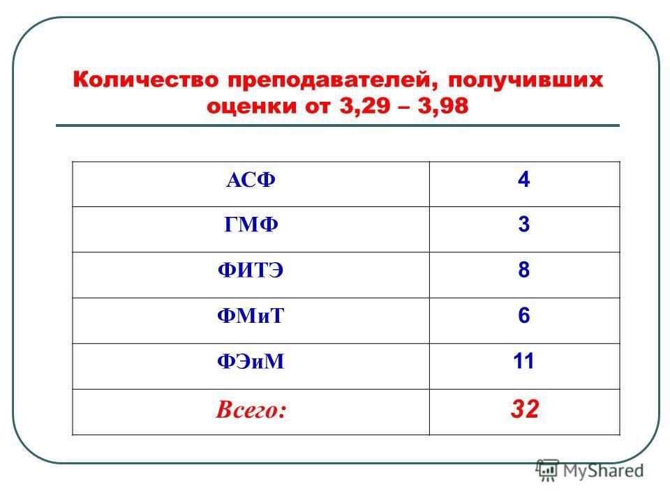 Количество преподавателей, получивших оценки от 3,29 – 3,98 АСФ 4 ГМФ 3 ФИТЭ 8 ФМиТ 6 ФЭиМ 11 Всего: 32