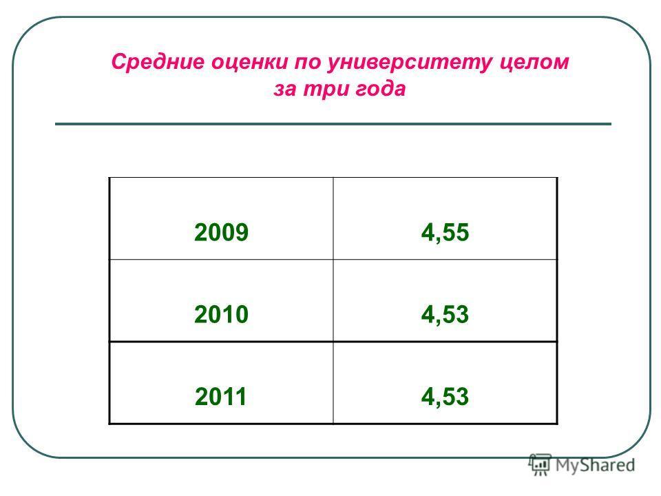 Средние оценки по университету целом за три года 20094,55 20104,53 20114,53