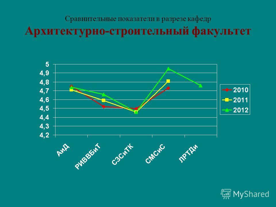 Сравнительные показатели в разрезе кафедр Архитектурно-строительный факультет
