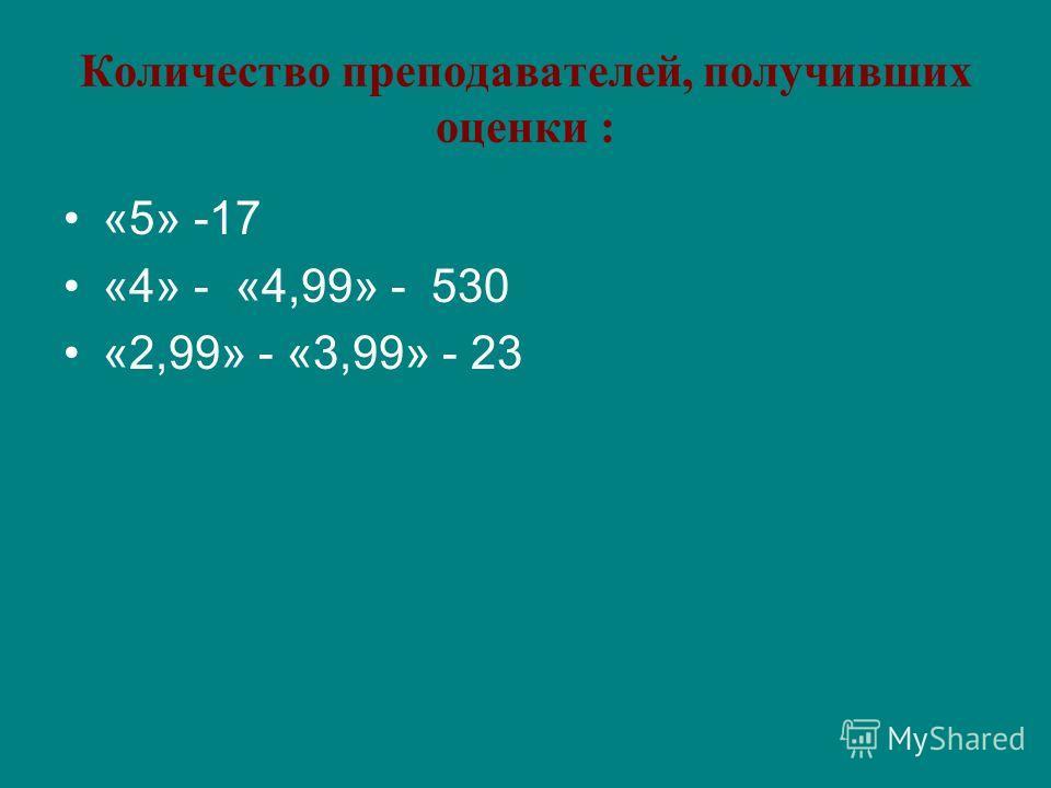Количество преподавателей, получивших оценки : «5» -17 «4» - «4,99» - 530 «2,99» - «3,99» - 23