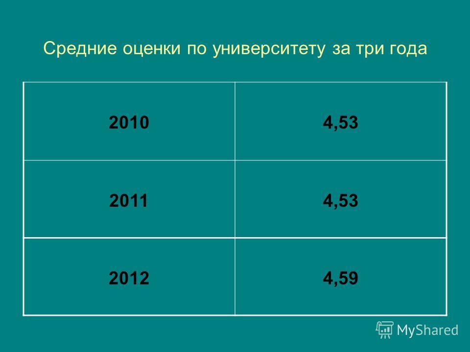 Средние оценки по университету за три года 20104,53 20114,53 20124,59