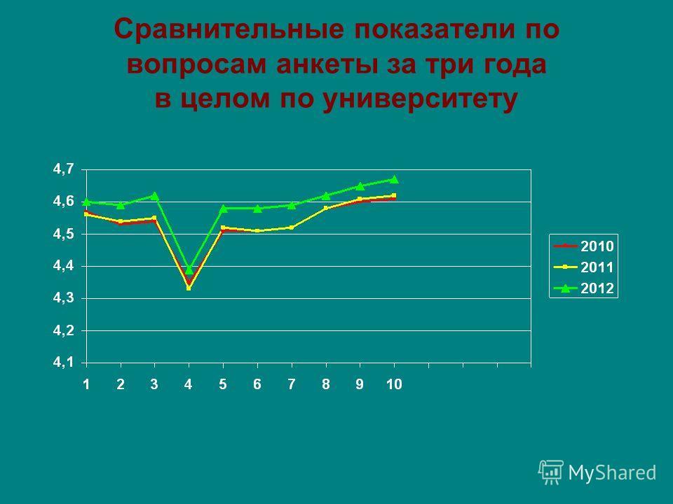 Сравнительные показатели по вопросам анкеты за три года в целом по университету